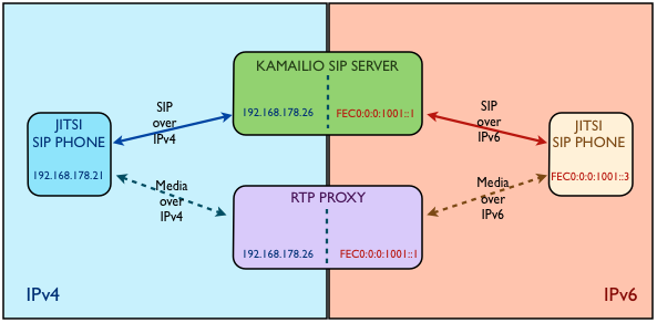 kamailio:kamailio-mixed-ipv4-ipv6 [Asipto - SIP and VoIP